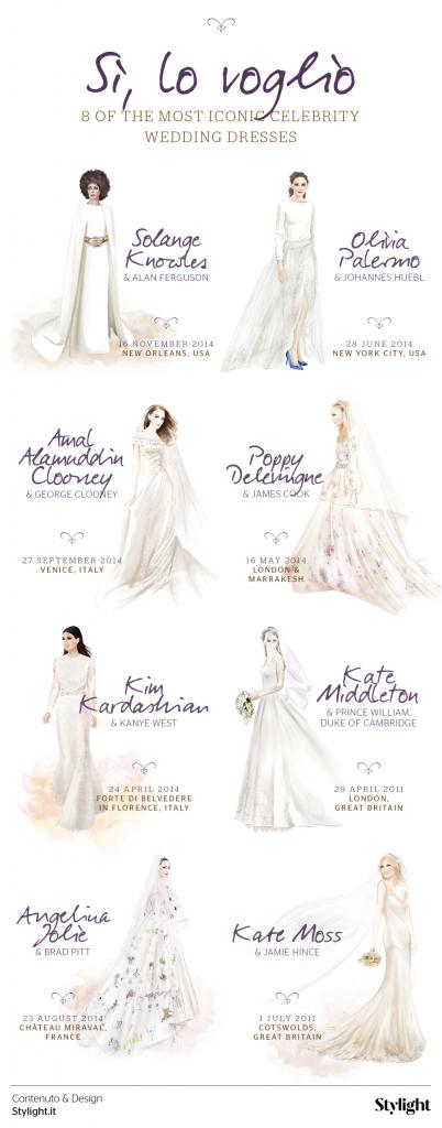 Infografica abiti da sposa iconici - Stylight